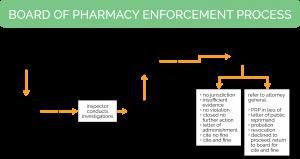 California Board of Pharmacy Enforcement Process